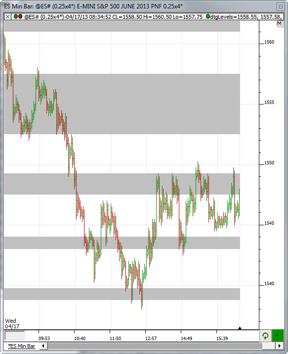 04/17/2013 ES Support and Resistance Level Recap - Discovery